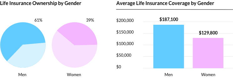 life insurance ownership by gender