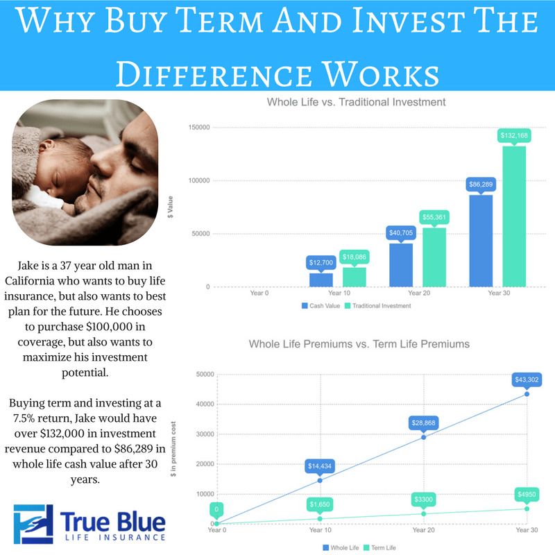 buy term life insurance and invest the difference