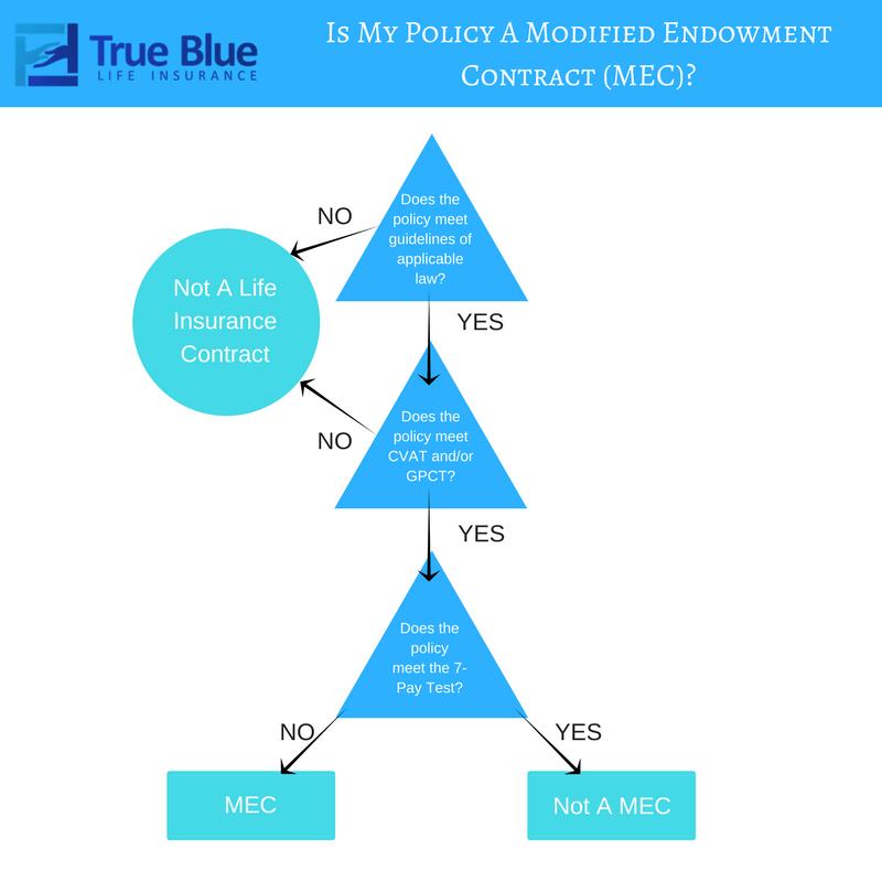 Is Life Insurance Taxable? | True Blue Life Insurance