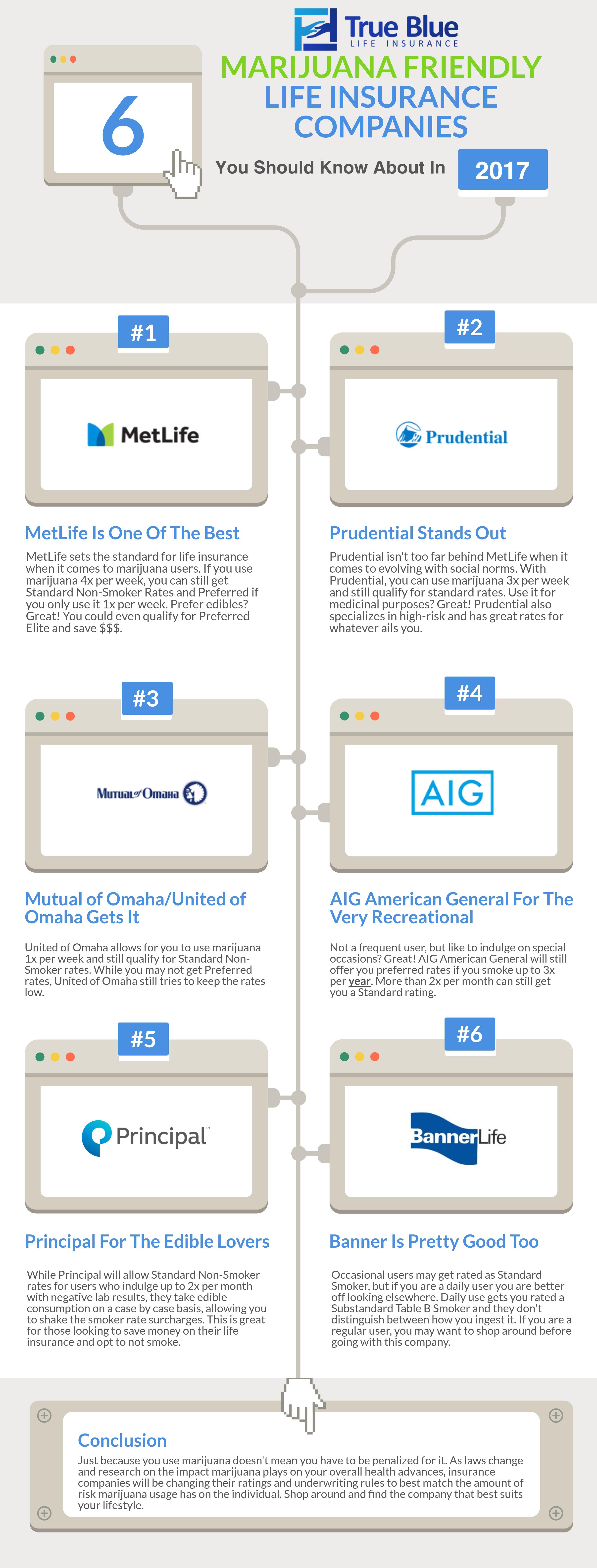 life insurance marijuana company chart