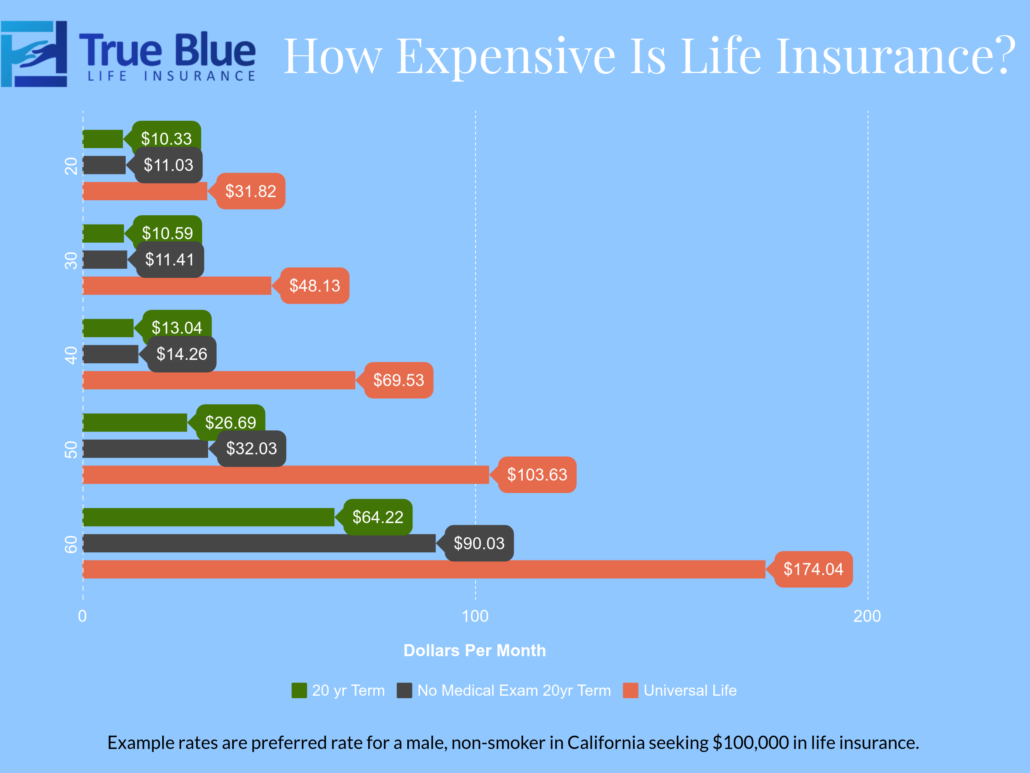 Comparison chart of life insurance rates for male non-smoker in California