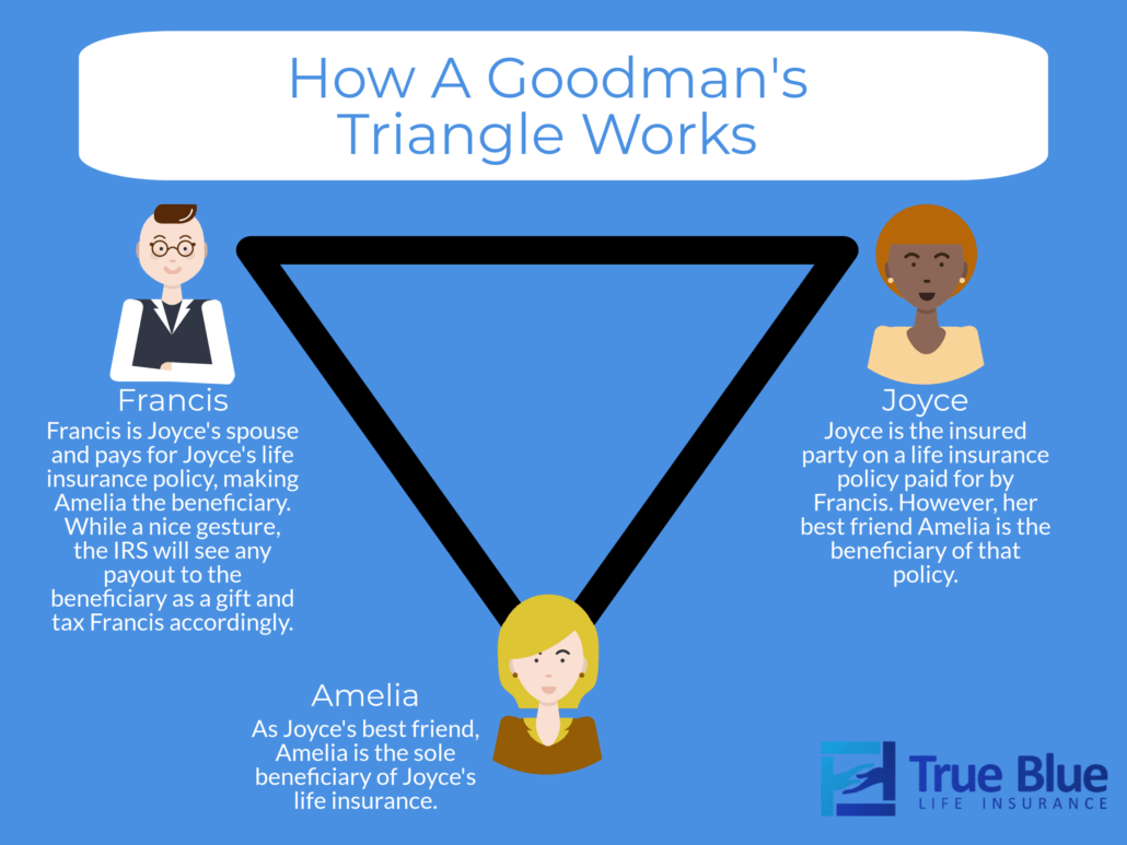 Goodman's Triangle life insurance