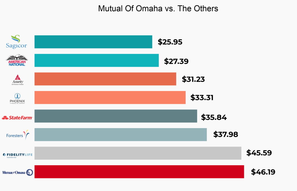 Learn about Mutual of Omaha, read
