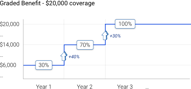 Example of final expense life insurance with graded benefit