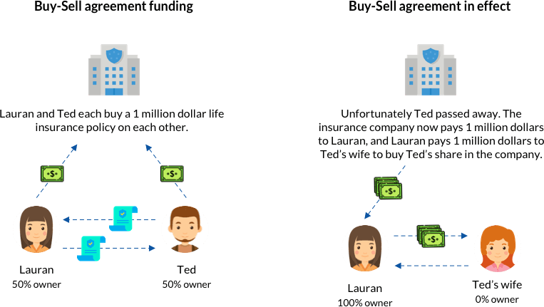 Example of a Cross Purchase Buy-Sell agreement plan funded by life insurance