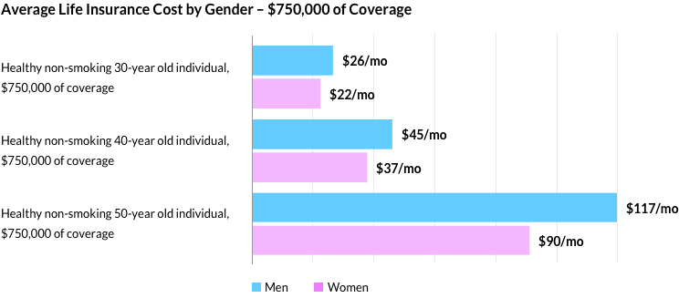 Average life insurance cost for $750,000 of coverage by gender