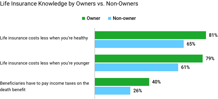Life insurance knowledge by life insurance owners vs non owners
