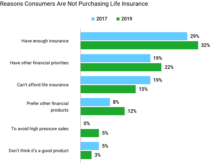 Reasons People Don't Buy Life Insurance