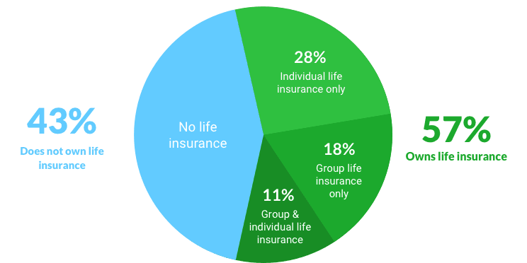 Type of Life Insurance Owned