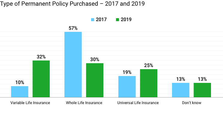 Type of Permanent life insurance policy purchased