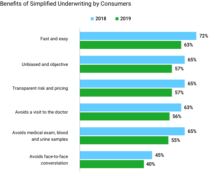 Benefits of Simplified Underwriting by consumers 2018 vs 2019