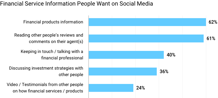 Financial service information people want on social media