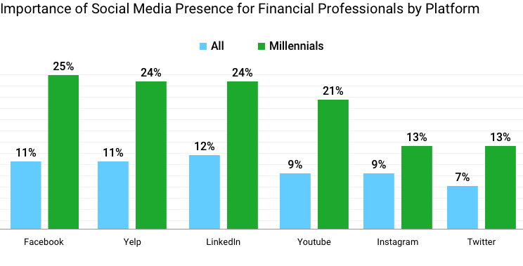 Importance of social media presence for financial professionals by platform