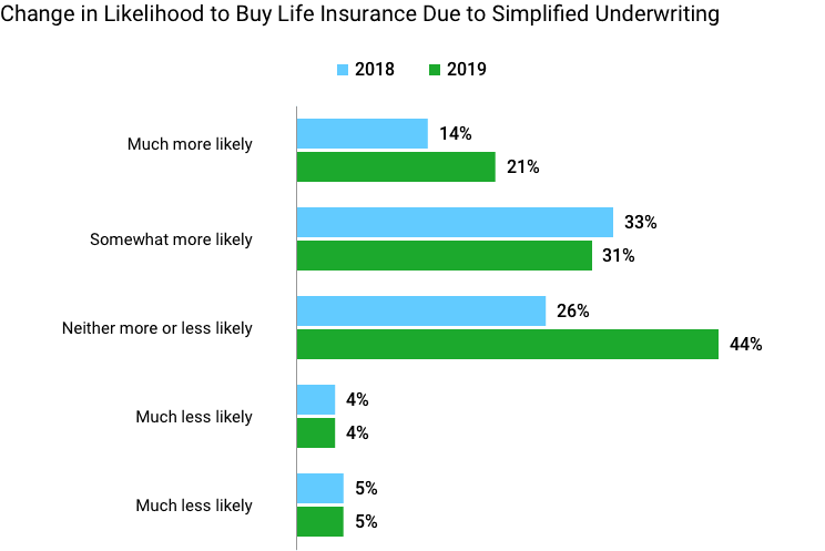Change in likelihood of buying life insurance due to simplified underwriting