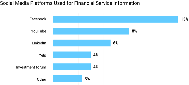 Social media platforms used for financial service information