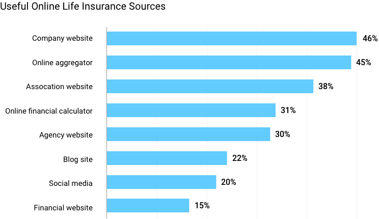 Useful Online Life Insurance Sources