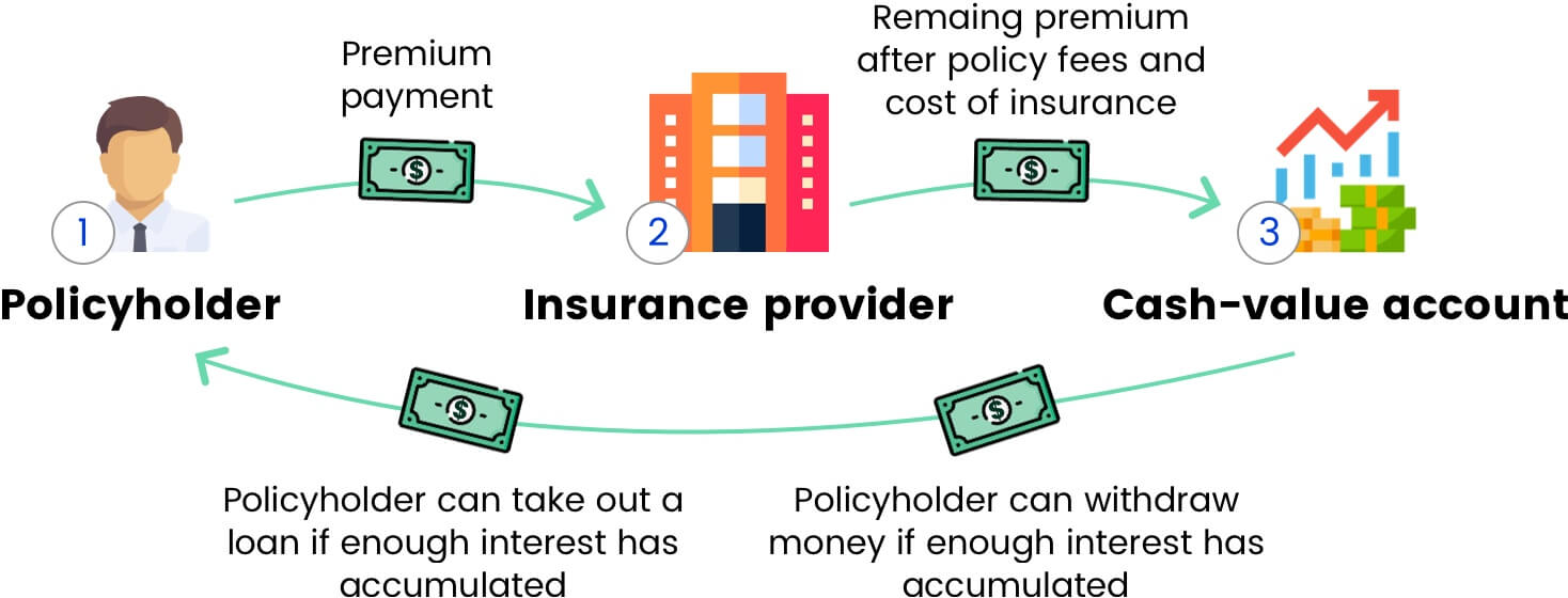Average Life Insurance Cost Based On Policy Type