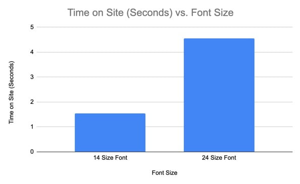 font size and time on site example