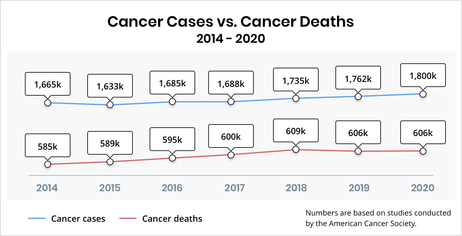 Cancer cases vs cancer deaths for duration of 2014 - 2020