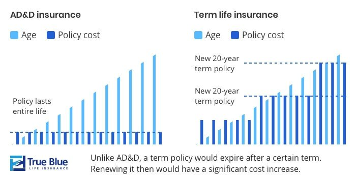 Accidental death and dismemberment insurance versus term life insurance