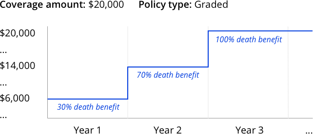 An example of graded benefit final expense life insurance