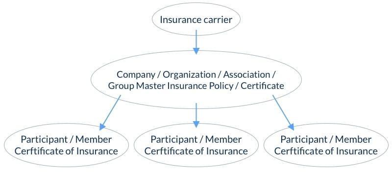 Example of Group Life Insurance