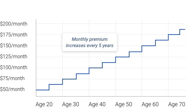 Monthly premium example of group life insurance