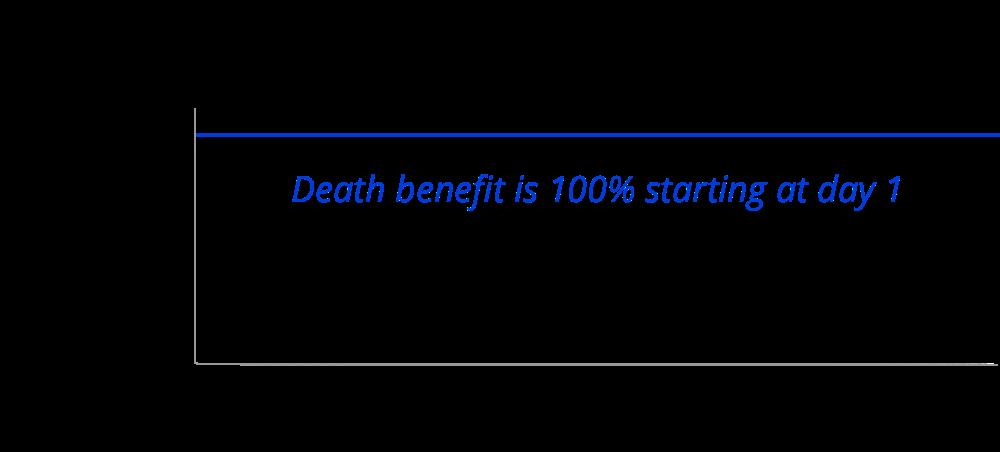 whole life insurance chart